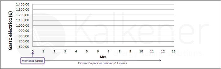 Kalkener estimation of savings through electricity tariffs