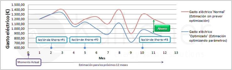 Kalkener's electricity prices comparator