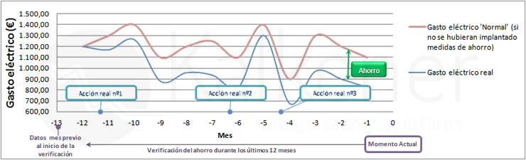 Kalkener calculation of savings in electricity expenditures