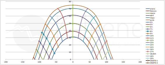 Cálculo del diagrama solar con el solftware de simulación solar Kalkener