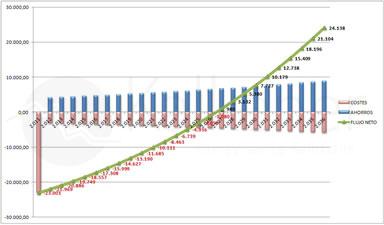 Kalkener software solar online para el cálculo de rentabilidad de instalaciones solares